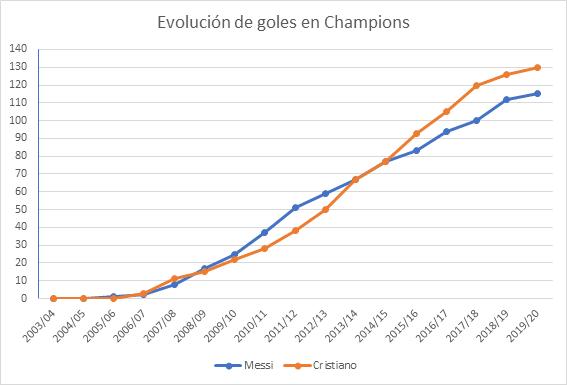 Apuestas Champions Cristiano vs Messi